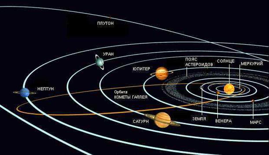 Это восемь планет...  Орбиты планет Солнечной систем,схема: mgpublications.com.