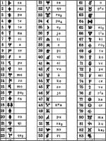 Слоговые знаки критско-микенского письма