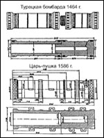 Рис. 6. Сравнение турецкой бомбарды и Царь-пушки