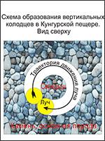 Рис.8. Схема вырезания колодца в толще грунта